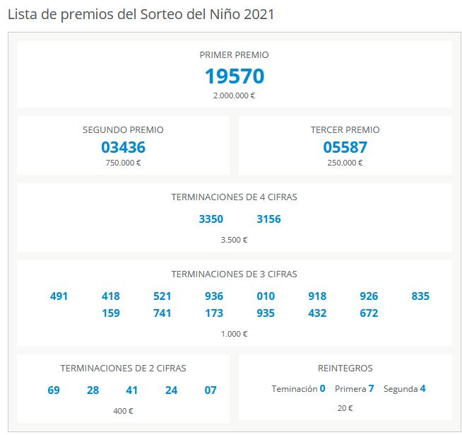 Numeros premiados Sorteo El Niño 2021